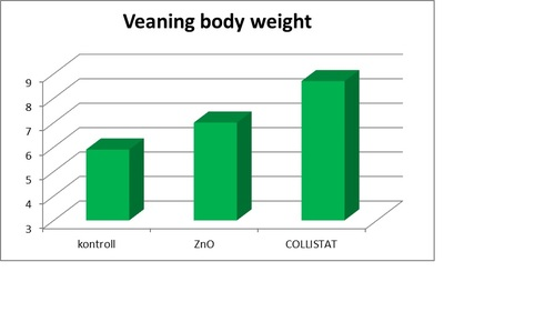 veaning BW Colistat