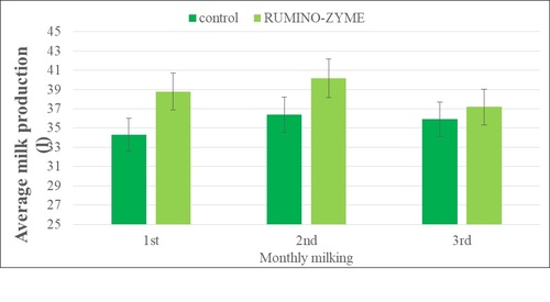 AVG milk production Rumino