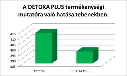 vemhesulesi napok detoxa marha
