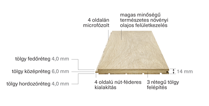 Introduction of TRIPLEX 3-layer premium wood flooring