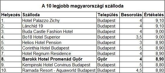 A 10 legjobb magyarországi szálloda